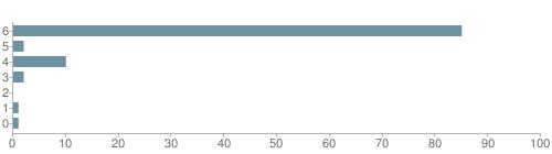 Chart?cht=bhs&chs=500x140&chbh=10&chco=6f92a3&chxt=x,y&chd=t:85,2,10,2,0,1,1&chm=t+85%,333333,0,0,10|t+2%,333333,0,1,10|t+10%,333333,0,2,10|t+2%,333333,0,3,10|t+0%,333333,0,4,10|t+1%,333333,0,5,10|t+1%,333333,0,6,10&chxl=1:|other|indian|hawaiian|asian|hispanic|black|white